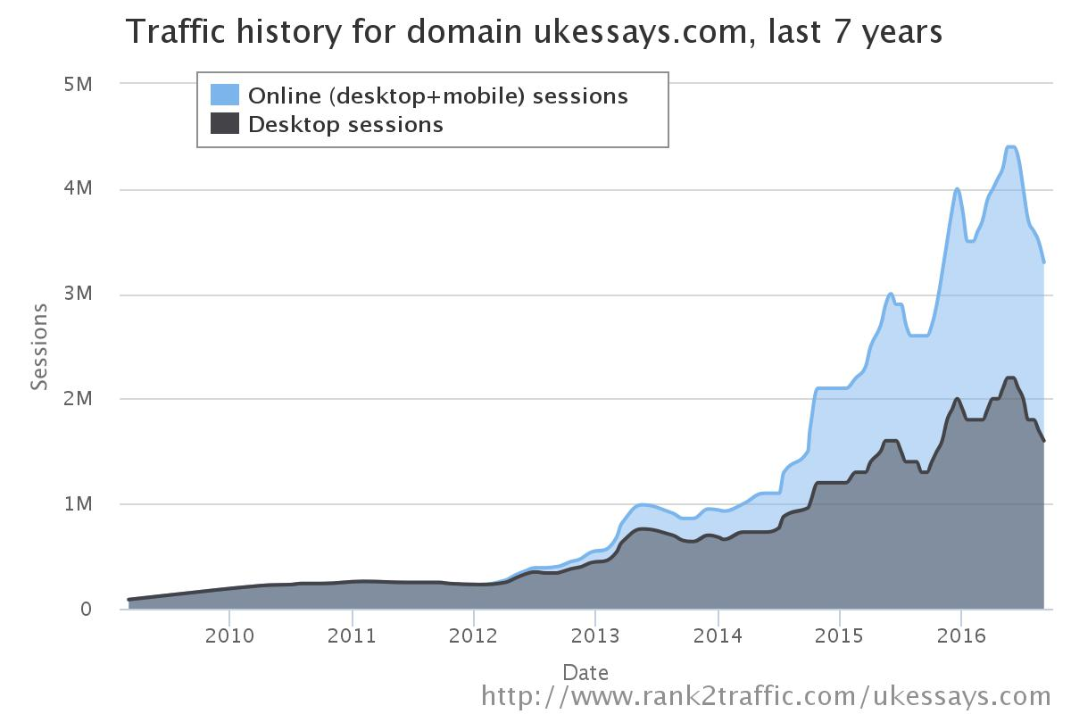 UKEssays7YearsData
